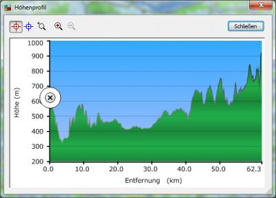 Distanz und Höhenprofil der PMR Verbindung zum Gateway St. Iddaburg