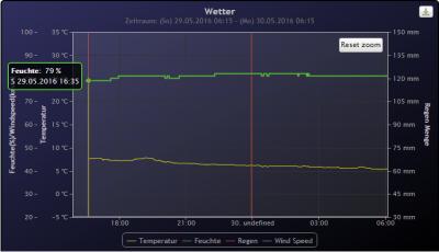 Heimritz sendet seit 29.05.2016 um 16:35 Uhr wieder Daten