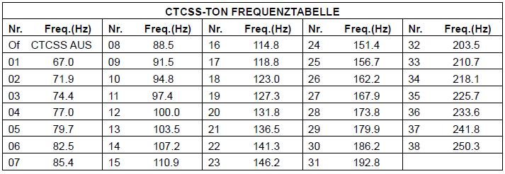 CTCSS Codes für das CB Funkgeräte Albrecht AE 6490/6491 CT