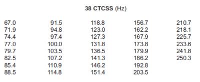 CTCSS Codes für das CB Funkgerät Team Expert-1 und das CRT 2000