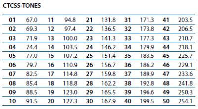 CTCSS Codes für das PMR Funkgerät Midland GB1
