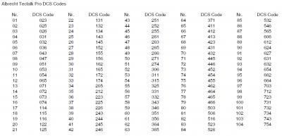 DCS Codes für das PMR Funkgerät Albrecht Tectalk Pro