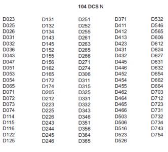 DCS Codes für das CB Funkgerät Team Expert-1 und das CRT 2000