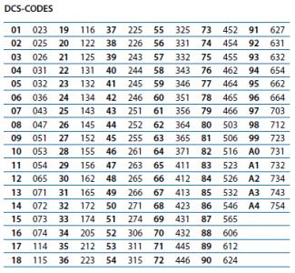 DCS Codes für das PMR Funkgerät Midland GB1