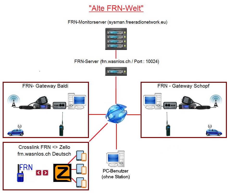 Funktionsprinzip von Free Radio Network auf der 'alten FRN-Welt'