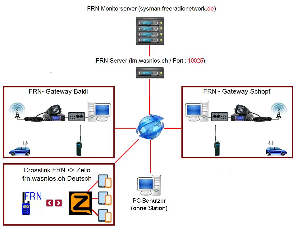 Funktionsprinzip von Free Radio Network auf der 'neuen FRN-Welt'