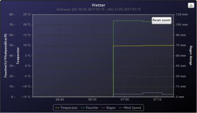 Heimritz sendet seit 31.05.2017 um kurz vor 7 Uhr Daten