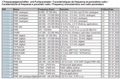 Frequenzeigenschaften  und Funkparameter RIR0507